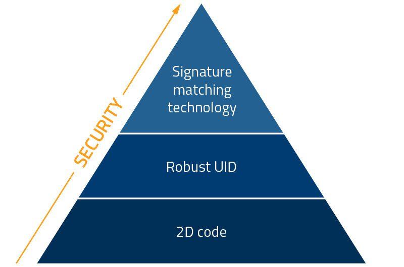 Security Pyramid