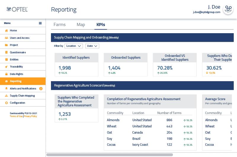 Dashboard KPI Reporting