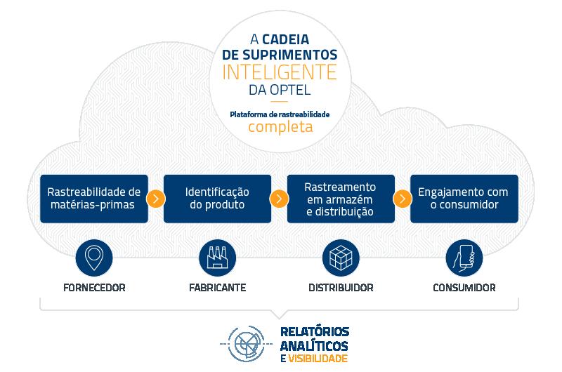 ISC Platform